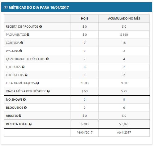 relatórios relatório financeiro diário \u2013 myfrontdeskessa parte do relatório é onde a maioria dos seus dados financeiros estarão disponíveis por favor, clique nos ícones com um ponto de interrogação (?) para